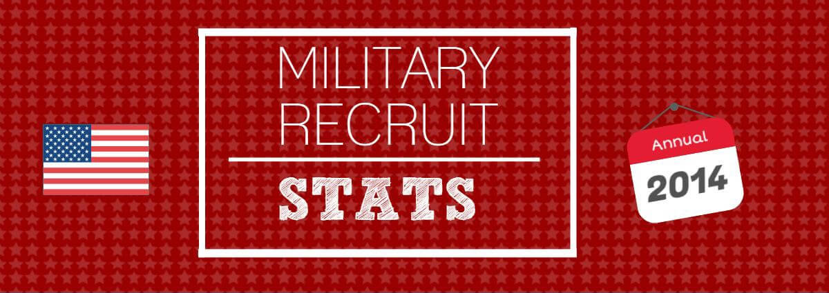 Annual Military Test Statistics Recruiting Goals And More