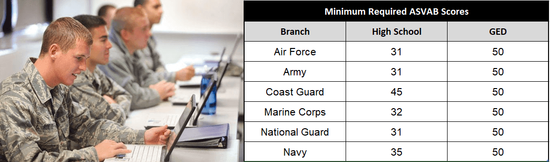 asvab scores requirements table